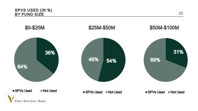 INTERNAL USE ONLY SPVS USED (IN %) BY FUND SIZE 22 36% 64% $0-$25M SPVs Used Not Used 31% 69% $50M-$100M SPVs Used Not Use...