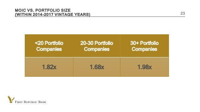 INTERNAL USE ONLY MOIC VS. PORTFOLIO SIZE (WITHIN 2014-2017 VINTAGE YEARS) 23 <20 Portfolio Companies 20-30 Portfolio Comp...
