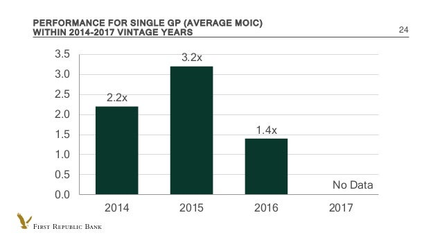 INTERNAL USE ONLY PERFORMANCE FOR SINGLE GP (AVERAGE MOIC) WITHIN 2014-2017 VINTAGE YEARS 24 2.2x 3.2x 1.4x No Data 0.0 0....