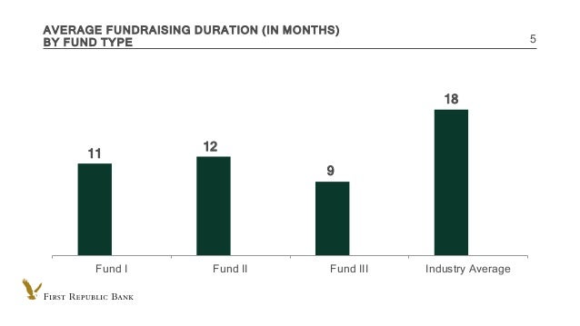 INTERNAL USE ONLY AVERAGE FUNDRAISING DURATION (IN MONTHS) BY FUND TYPE 5 11 12 9 18 Fund I Fund II Fund III Industry Aver...