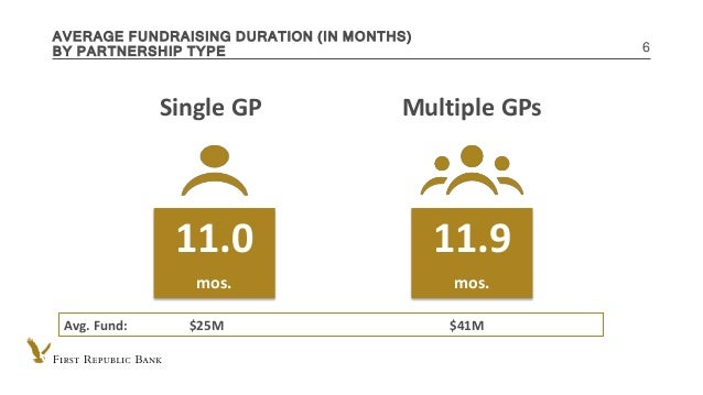 INTERNAL USE ONLY AVERAGE FUNDRAISING DURATION (IN MONTHS) BY PARTNERSHIP TYPE 6 11.0 mos. Single GP Multiple GPs 11.9 mos...