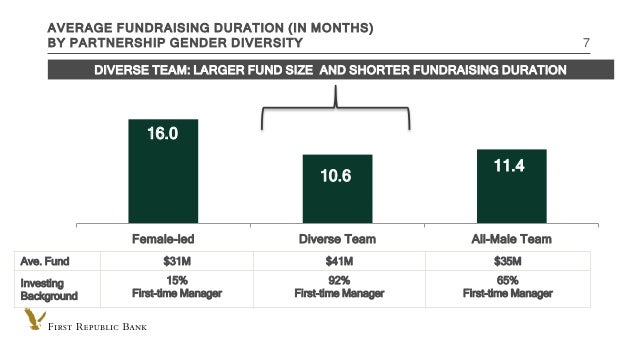 INTERNAL USE ONLY AVERAGE FUNDRAISING DURATION (IN MONTHS) BY PARTNERSHIP GENDER DIVERSITY 7 16.0 10.6 11.4 Female-led Div...