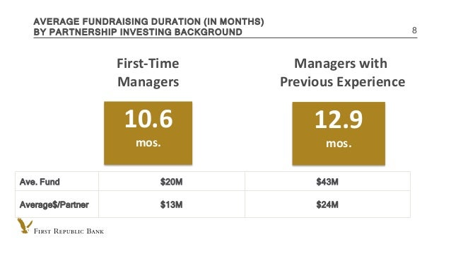 INTERNAL USE ONLY AVERAGE FUNDRAISING DURATION (IN MONTHS) BY PARTNERSHIP INVESTING BACKGROUND 8 10.6 mos. First-Time Mana...