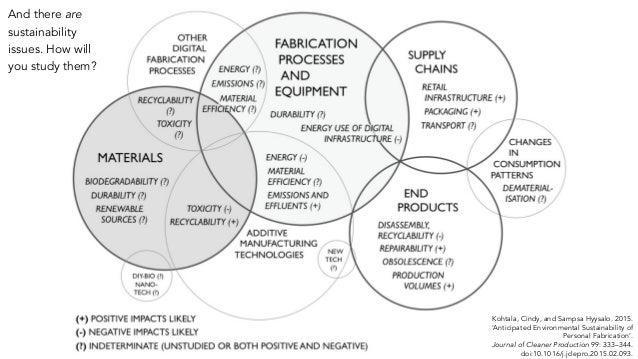 Kohtala, Cindy, and Sampsa Hyysalo. 2015. 'Anticipated Environmental Sustainability of Personal Fabrication'. Journal of C...