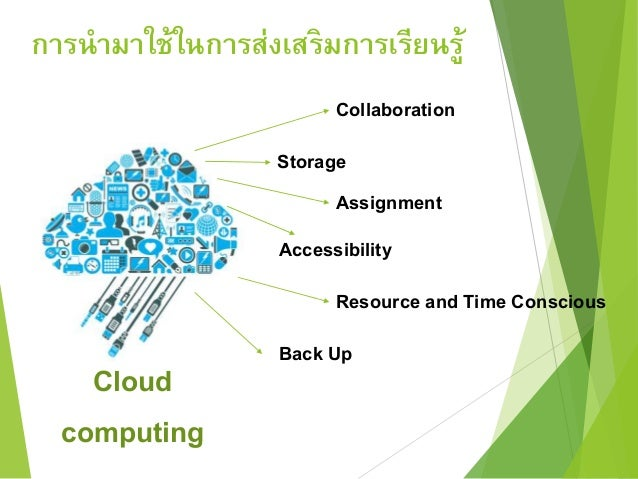 การนามาใช้ในการส่งเสริมการเรียนรู้  Cloud  computing  Collaboration  Storage  Assignment  Accessibility  Resource and Time...