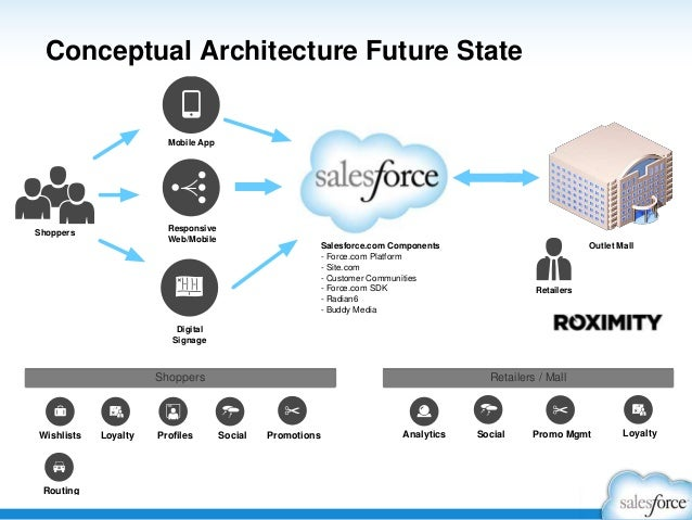 Emerging Trends in Cloud Architecture: Social, Mobile ...