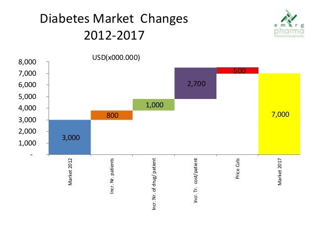 Chinese Diabetes Market exceeded 3 bn USD in 2012