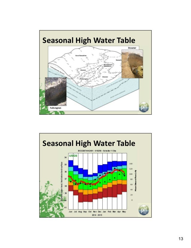 13 Fallsington Downer SeasonalHighWaterTable MeanStreamFlow(cfs) SeasonalHighWaterTable