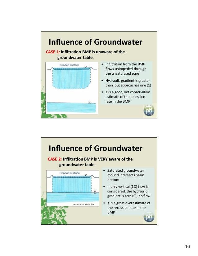 16 InfluenceofGroundwater CASE1: InfiltrationBMPisunawareofthe groundwatertable. • InfiltrationfromtheBMP fl...