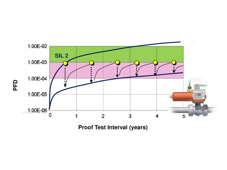 SIL 2<br />PFD<br />Proof Test Interval (years)<br />