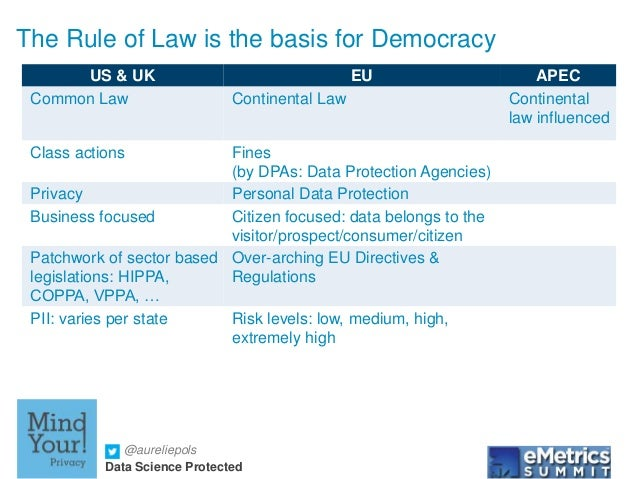@aureliepols Data Science Protected The Rule of Law is the basis for Democracy US & UK EU APEC Common Law Continental Law ...