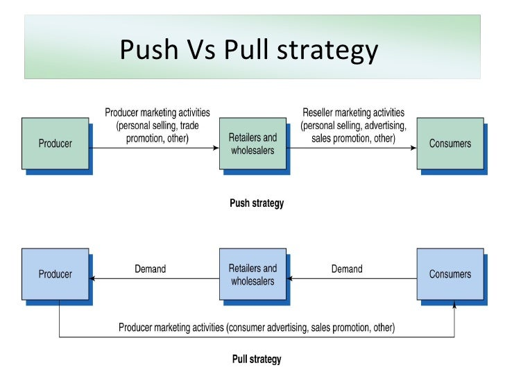 Push pull marketing strategies
