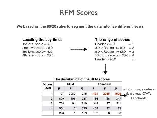 RFM Scores We based on the 80/20 rules to segment the data into five different levels Locating the buy times 1st level scor...