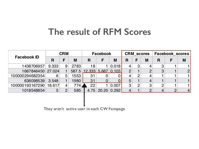 The result of RFM Scores Facebook ID CRM Facebook CRM_scores Facebook_scores R F M R F M R F M R F M 1438706957 9.333 9 27...