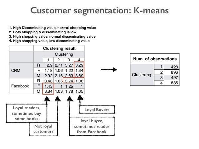 Customer segmentation: K-means Num. of observations Clustering 1 428 2 896 3 497 4 635 Clustering result Clustering 1 2 3 ...