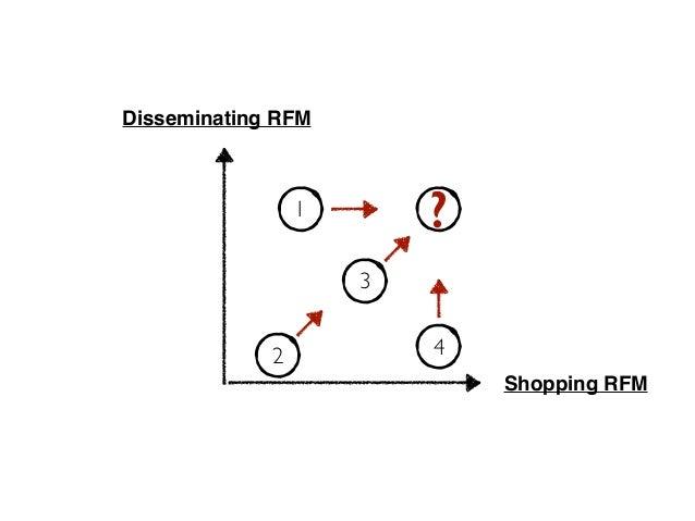 Shopping RFM Disseminating RFM 1 2 3 4 ?
