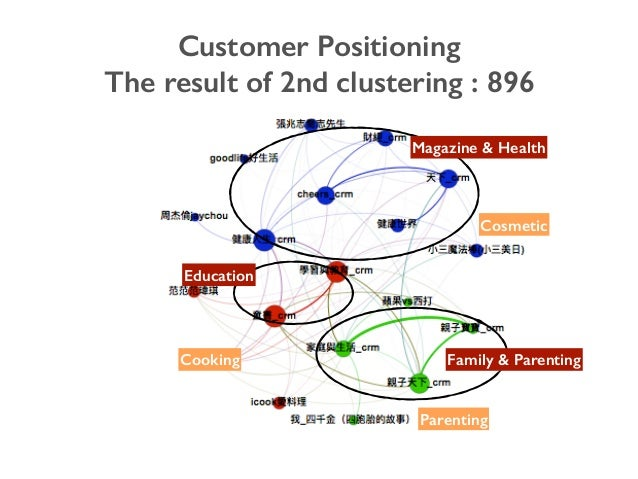 Customer Positioning The result of 2nd clustering : 896 Magazine & Health Family & Parenting Education Parenting Cooking C...