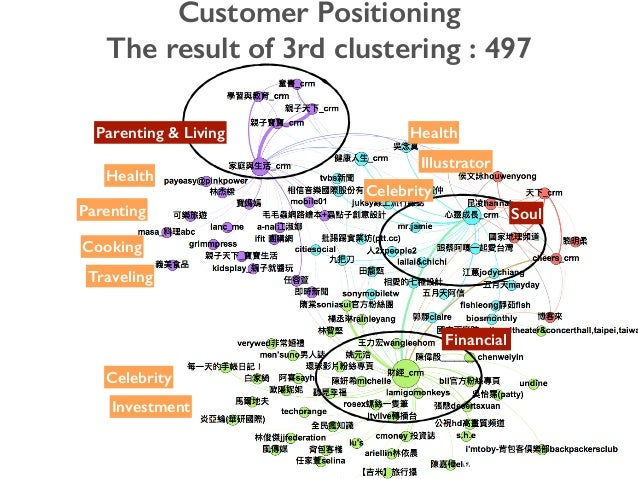 Customer Positioning The result of 3rd clustering : 497 Parenting & Living Women's talk Financial Health Parenting Cooking...