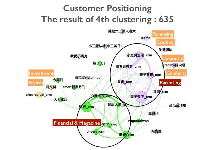 Customer Positioning The result of 4th clustering : 635 Investment Stylish Parenting Cooking Cosmetic Celebrity Financial ...