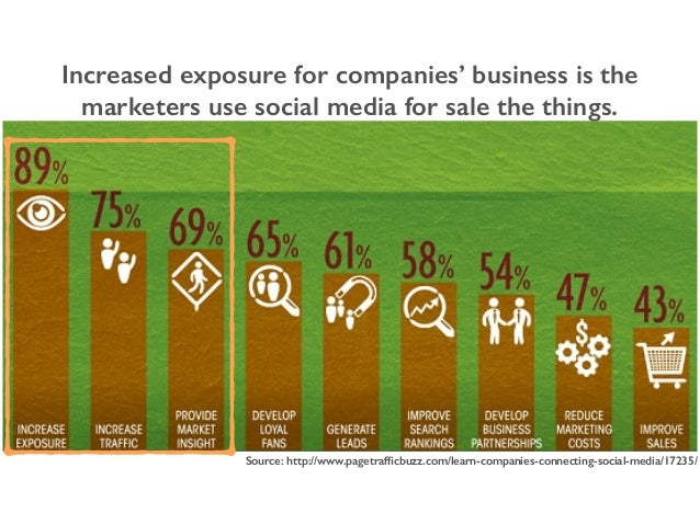 Increased exposure for companies' business is the marketers use social media for sale the things. Source: http://www.paget...