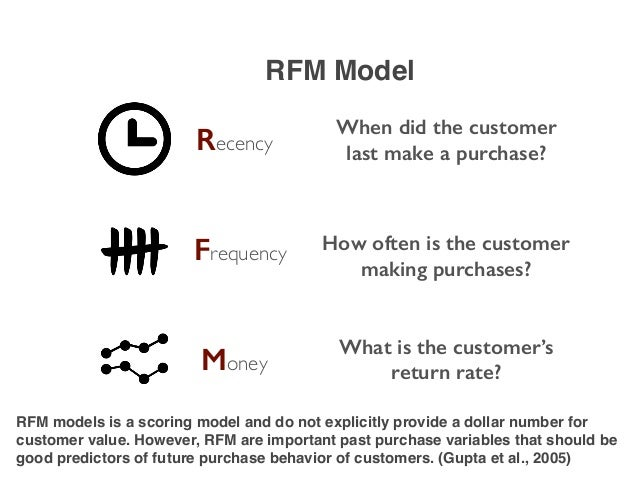 Recency Frequency Money When did the customer last make a purchase? How often is the customer making purchases? What is th...