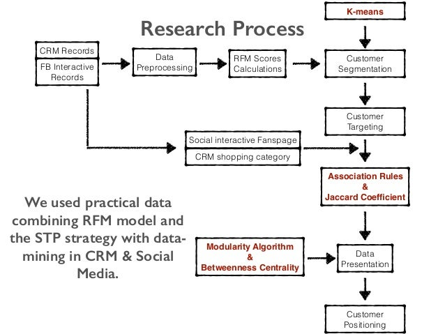 We used practical data combining RFM model and the STP strategy with data- mining in CRM & Social Media. CRM Records FB In...