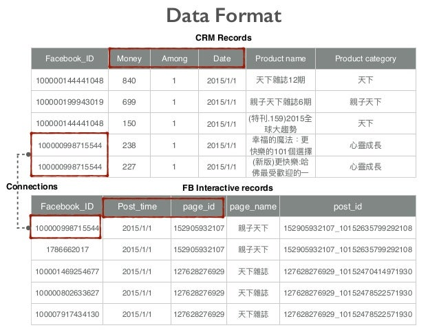 CRM Records FB Interactive records Data Format Facebook_ID Post_time page_id page_name post_id 100000998715544 2015/1/1 15...