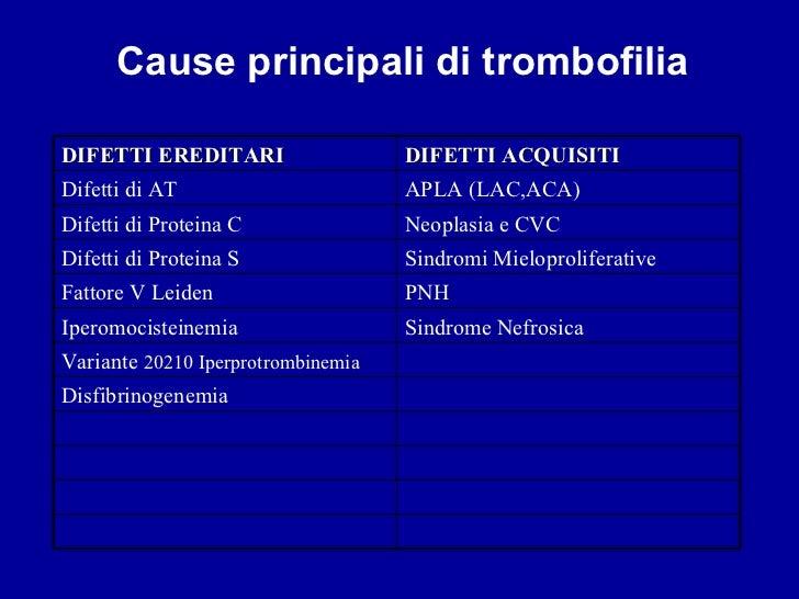 Trombosi e tromboemboliya