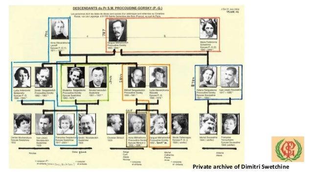 Private archive of Dimitri Swetchine