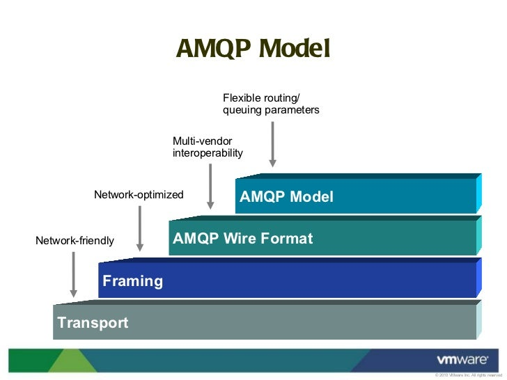 Easy enterprise application integration with RabbitMQ and AMQP
