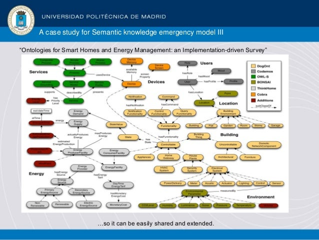 """A case study for Semantic knowledge emergency model III """"Ontologies for Smart Homes and Energy Management: an Implementati..."""