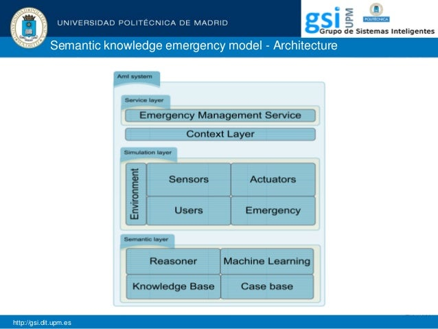 Semantic knowledge emergency model - Architecture http://gsi.dit.upm.es