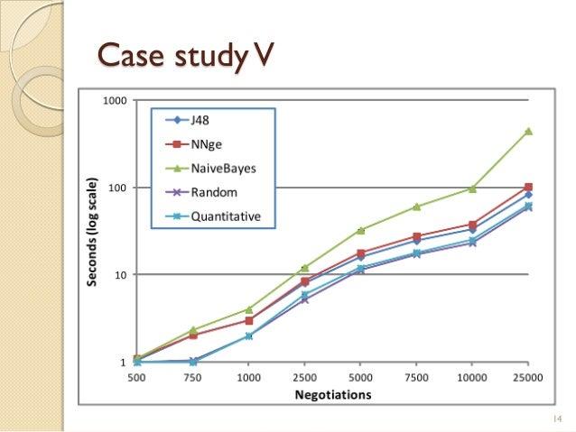 Case studyV 14