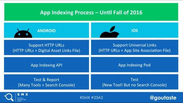 #SMX #23A2 @goutaste App Indexing Process – Until Fall of 2016 Support HTTP URLs (HTTP URLs + Digital Asset Links File) Ap...