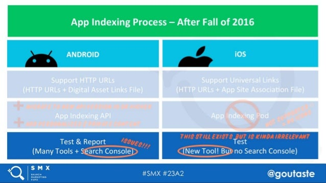 #SMX #23A2 @goutaste App Indexing Process – After Fall of 2016 Support HTTP URLs (HTTP URLs + Digital Asset Links File) Te...