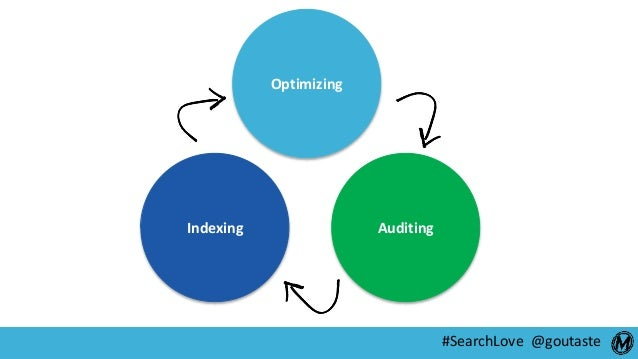 #SearchLove @goutaste Indexing Optimizing Auditing