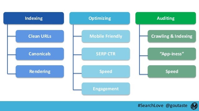 #SearchLove @goutaste Indexing Optimizing Auditing Clean URLs Canonicals Rendering Mobile Friendly SERP CTR Speed Crawling...