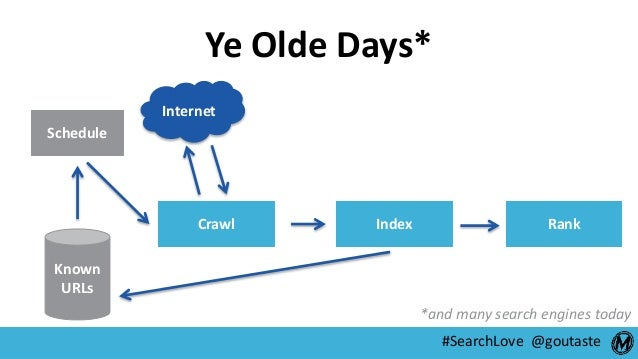 #SearchLove @goutaste Schedule Crawl Index Rank Known URLs Internet Ye Olde Days* *and many search engines today