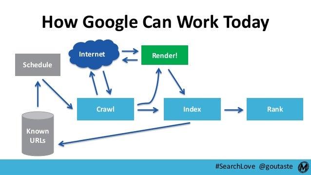 #SearchLove @goutaste Schedule Crawl Index Rank Render! Known URLs Internet How Google Can Work Today