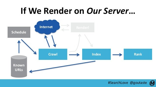 #SearchLove @goutaste Schedule Crawl Index Rank Render! Known URLs Internet If We Render on Our Server…