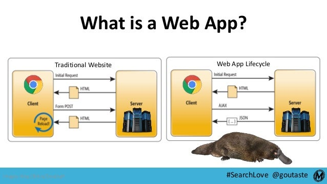 #SearchLove @goutaste What is a Web App? Traditional Website Web App Lifecycle Images: http://bit.ly/2rouUqH