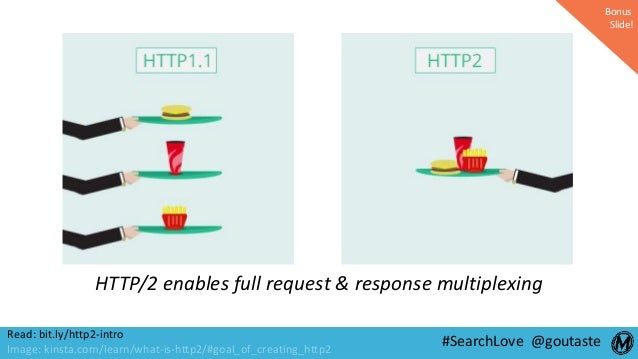 #SearchLove @goutasteRead: bit.ly/http2-intro Image: kinsta.com/learn/what-is-http2/#goal_of_creating_http2 HTTP/2 enables...