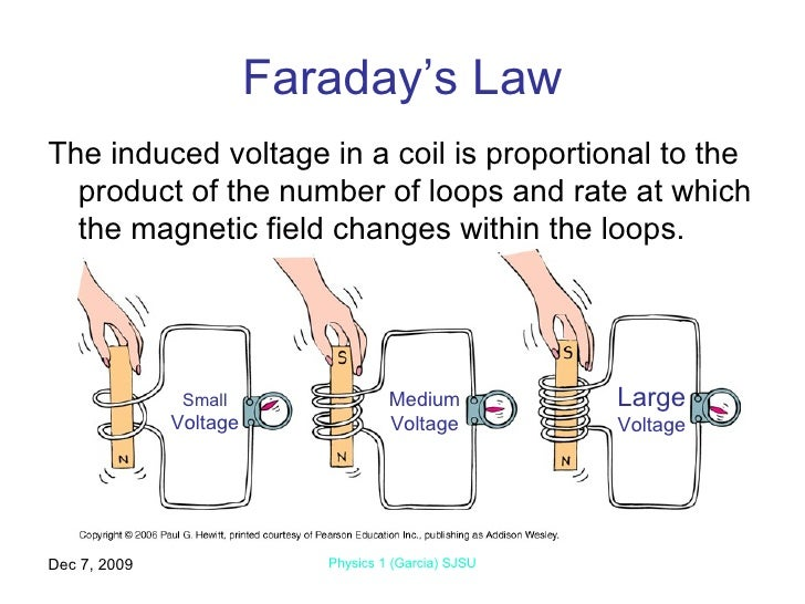 faradays law of induction Discussion introduction what's the right way to divide these sections up motional emf (electromotive force) ℰ = bℓv electromagnetic induction and emf.