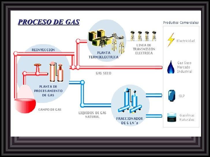 PROCESO DE GAS