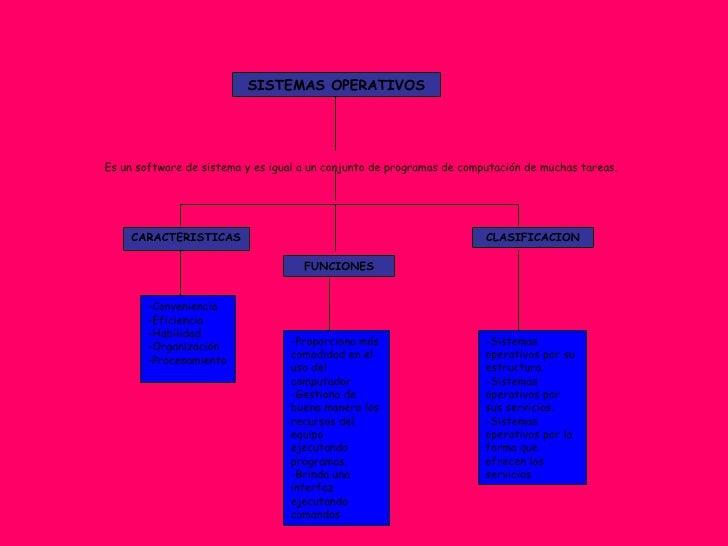 Es un software de sistema y es igual a un conjunto de programas de computación de muchas tareas. SISTEMAS OPERATIVOS -Sist...