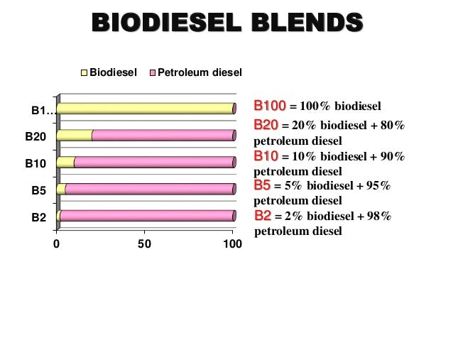 emission and performance characteristics of blended biodiesel. Black Bedroom Furniture Sets. Home Design Ideas
