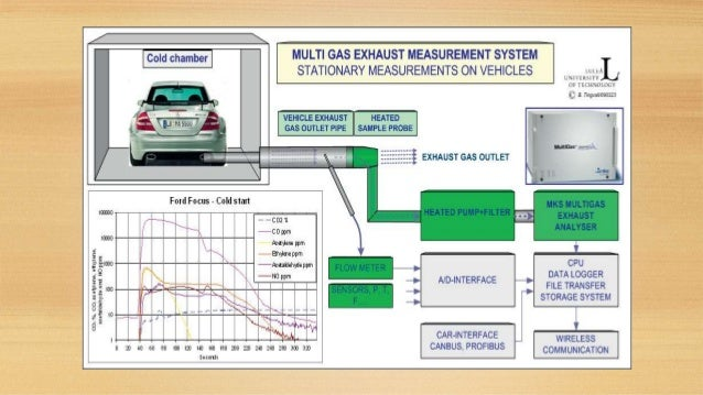 Emission measurement techniques in automobiles for Motor vehicle emissions test