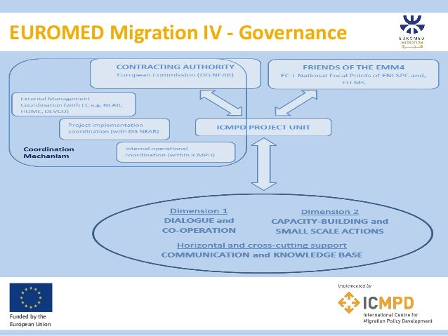 EUROMED Migration IV - Governance Funded by the European Union