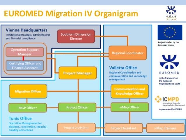 EUROMED Migration IV Organigram