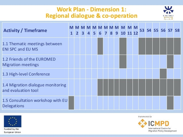 EMM4_migration work plan & next steps 2016-19